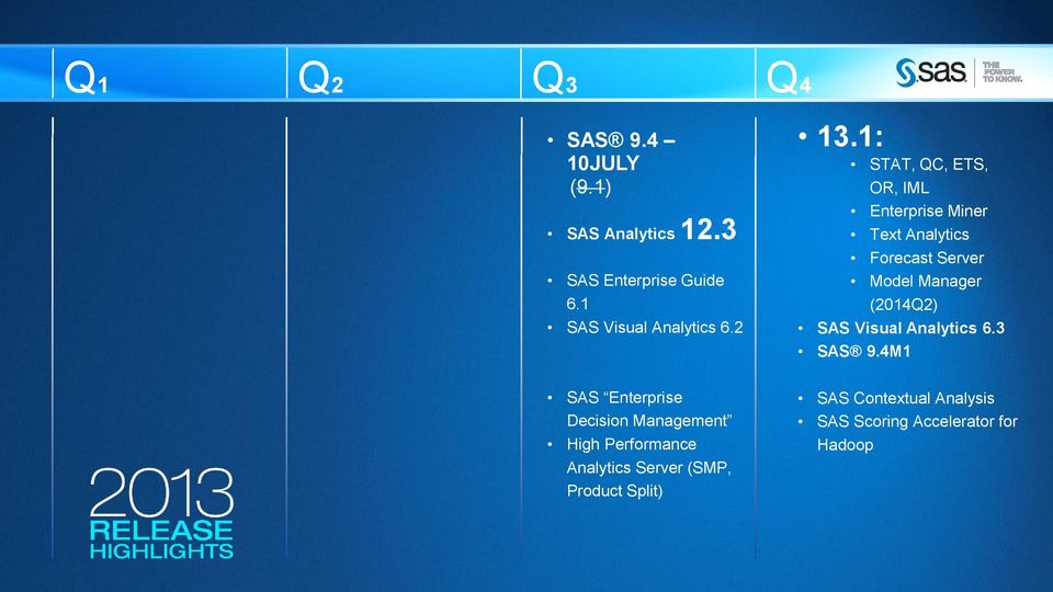 Analytics 6.3 SAS 9.