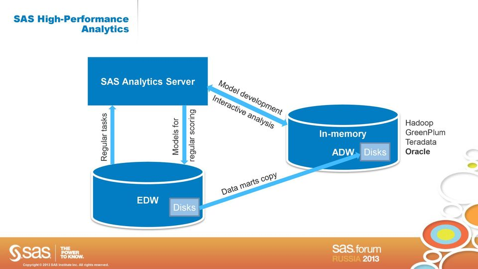 In-memory ADW Disks Hadoop GreenPlum Teradata Oracle