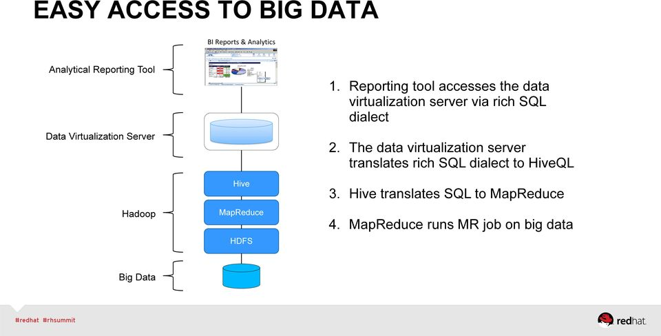 Reporting tool accesses the data virtualization server via rich SQL dialect 2.