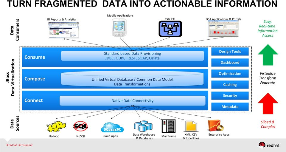 Dashboard Compose Unified Virtual Database / Common Data Model Data Transformations Optimization Caching Virtualize Transform Federate Connect Native