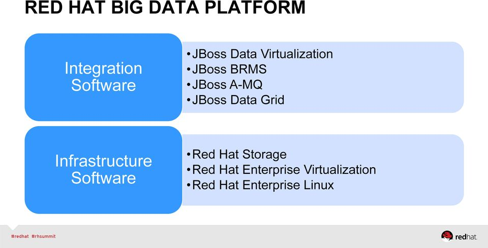 Data Grid Infrastructure Software Red Hat Storage