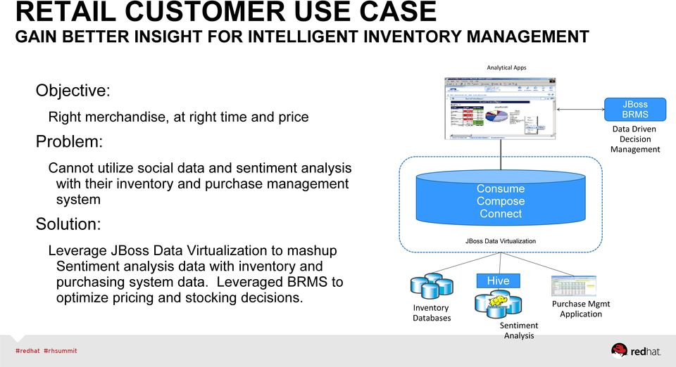 system Solution: Consume Compose Connect Leverage JBoss Data Virtualization to mashup Sentiment analysis data with inventory and purchasing system data.