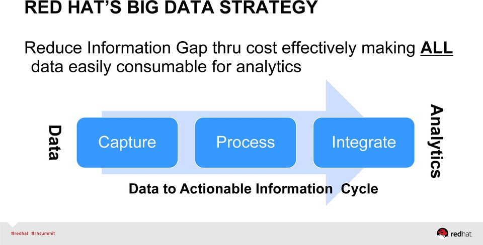 consumable for analytics Data Capture Process