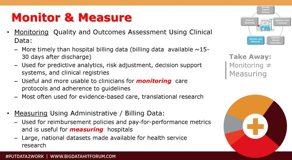 protocols and adherence to guidelines Most often used for evidence-based care, translational research Take Away: Monitoring Measuring Measuring Using Administrative /