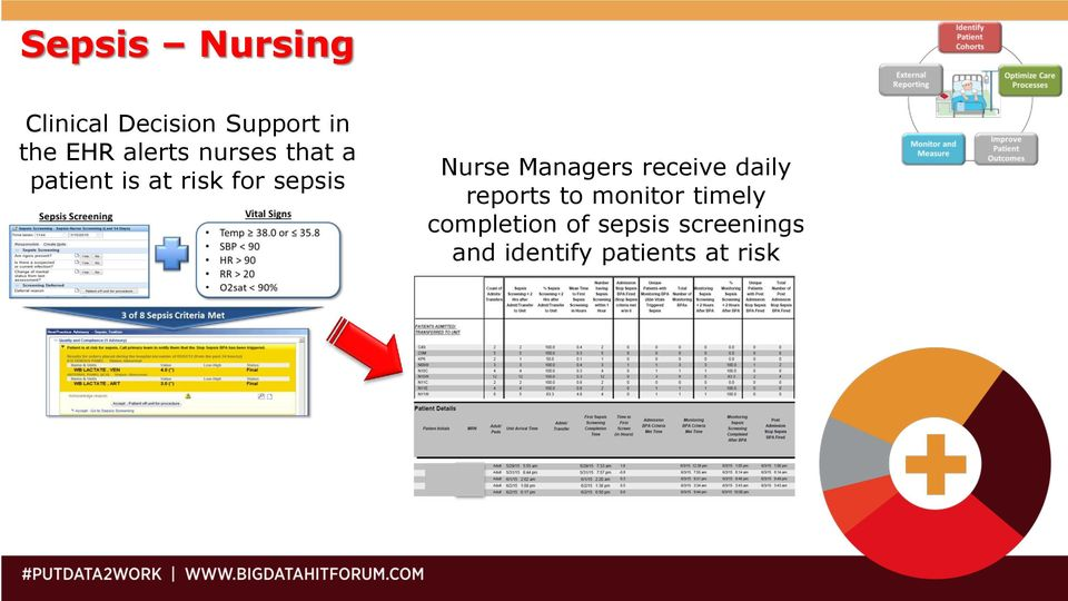 Nurse Managers receive daily reports to monitor timely