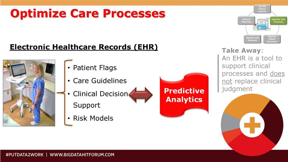 Models Predictive Analytics Take Away: An EHR is a tool to