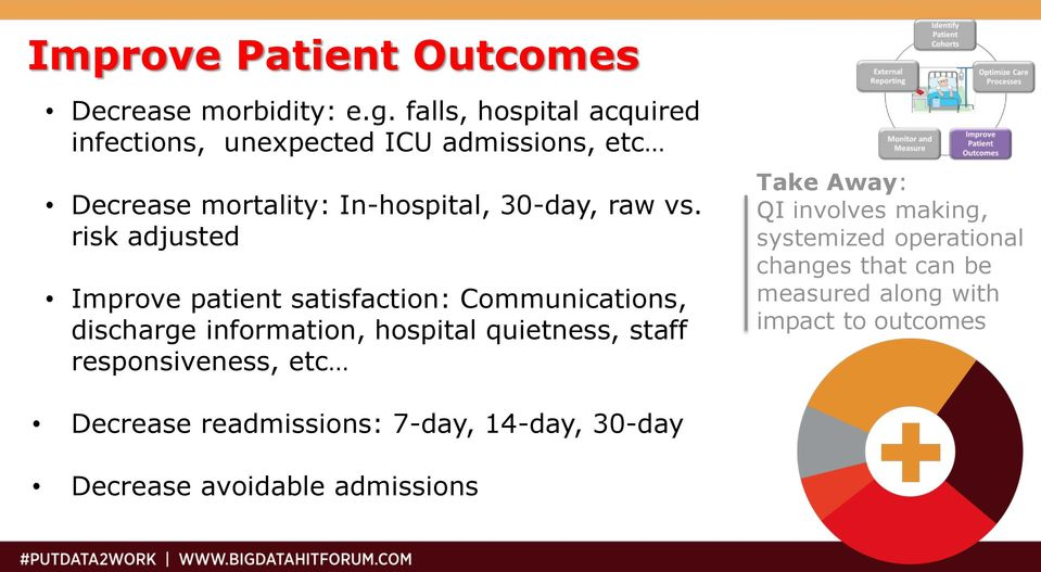 risk adjusted Improve patient satisfaction: Communications, discharge information, hospital quietness, staff