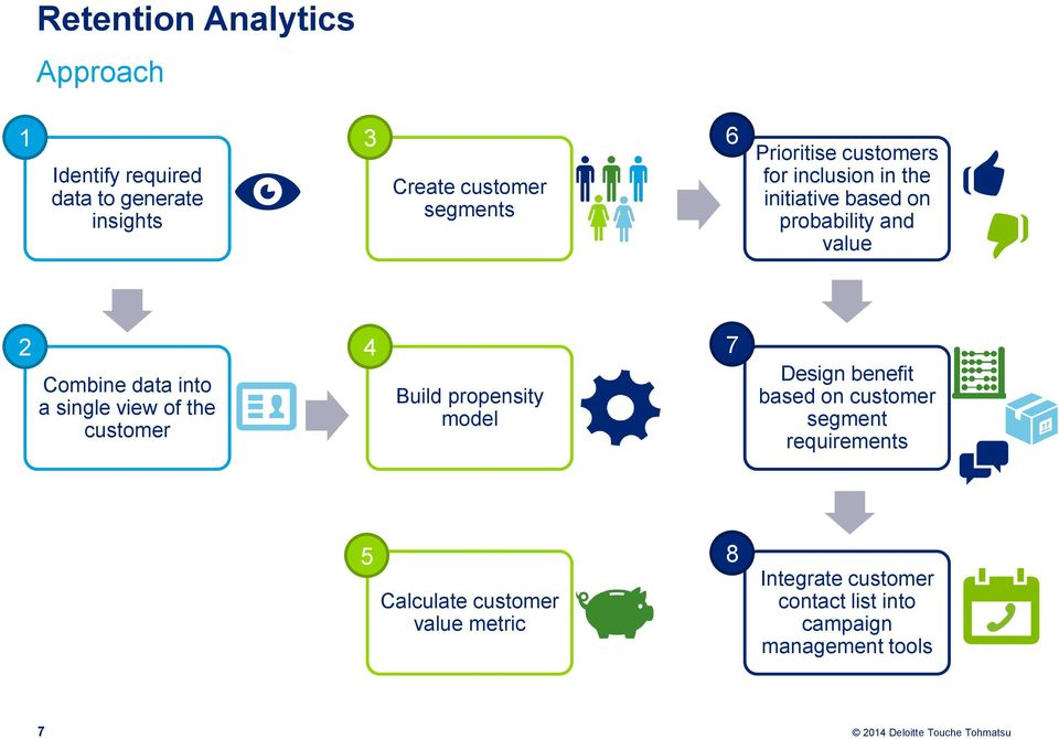 a single view of the customer 4 Build propensity model 7 Design benefit based on customer segment