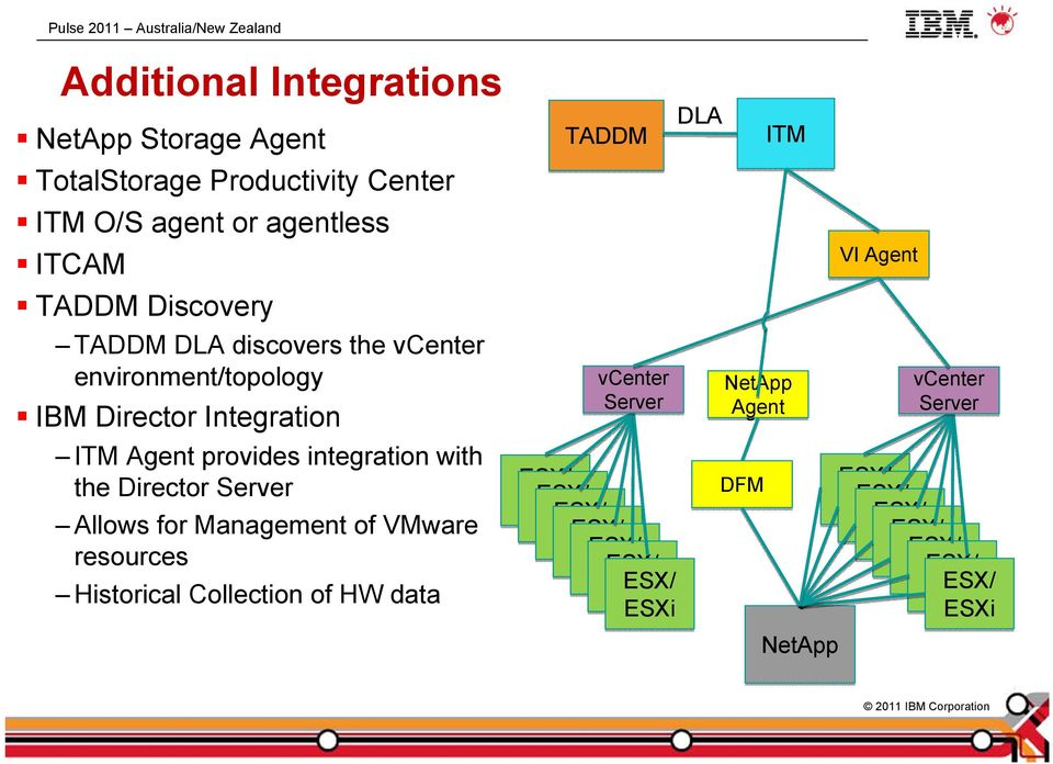 Integration ITM Agent provides integration with the Director Server Allows for Management of VMware
