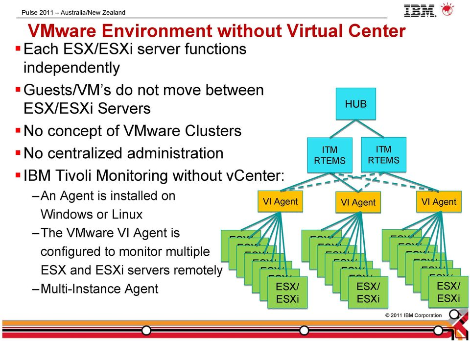 without vcenter: An Agent is installed on Windows or Linux The VMware VI Agent is configured to