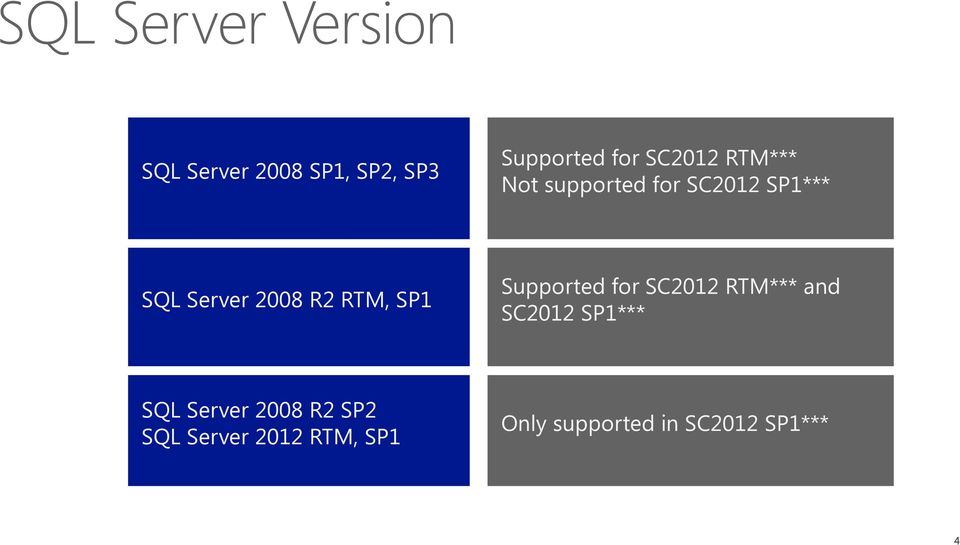 RTM, SP1 Supported for SC2012 RTM*** and SC2012 SP1*** SQL Server