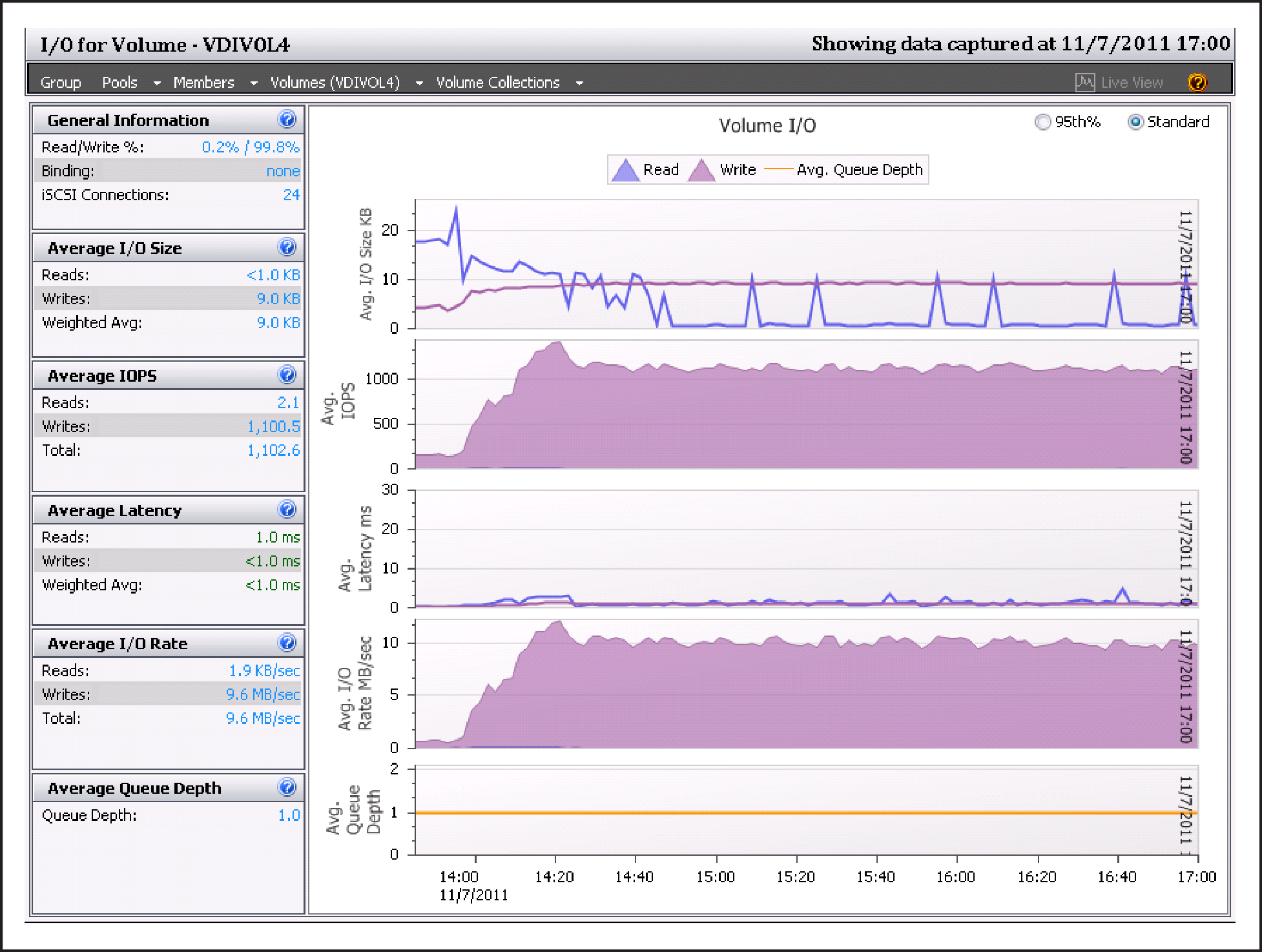 Login VSI workload was used to simulate the task worker workload profile and detailed storage and infrastructure performance metrics were captured.