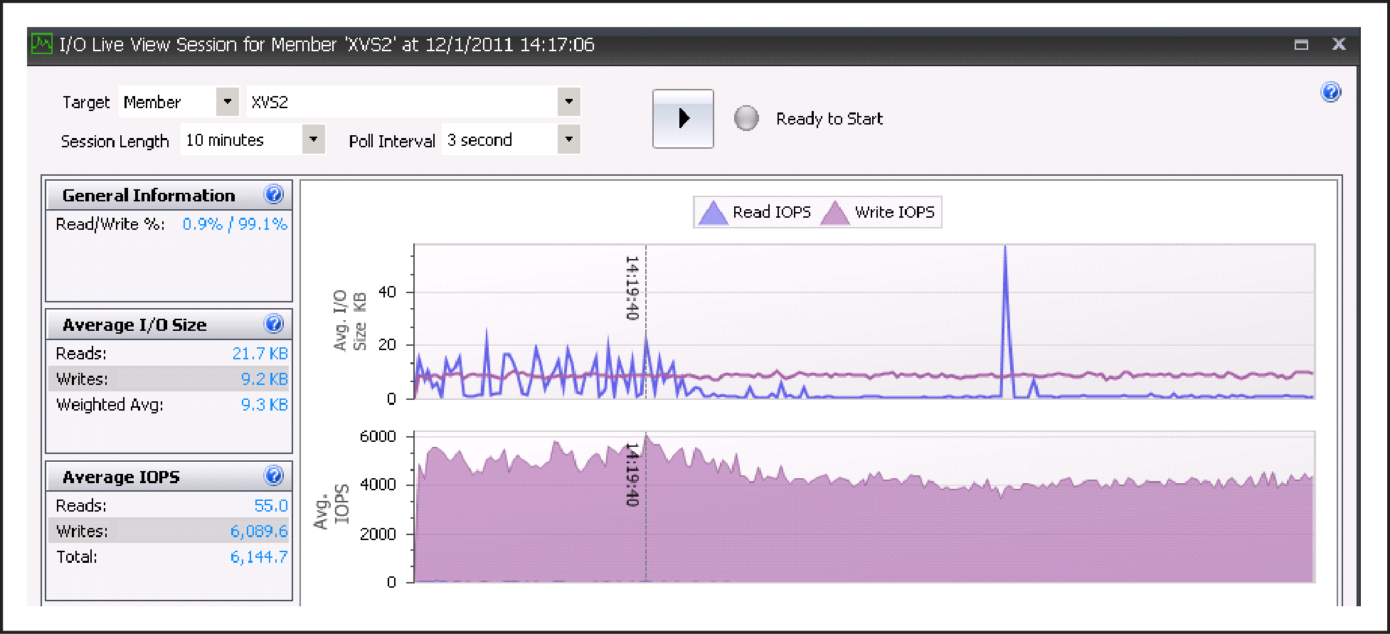 Figure 13 IOPS on one of the EqualLogic array during login storm 1270 VMs Note: The above SAN HQ chart shows the peak IOPS of 6200 during the login storm on one of the array members.