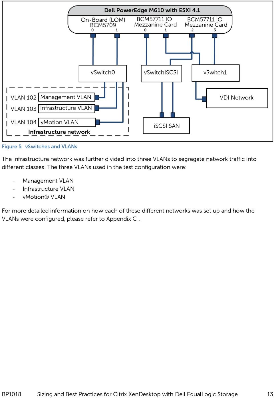 The three VLANs used in the test configuration were: - Management VLAN - Infrastructure VLAN - vmotion VLAN For more