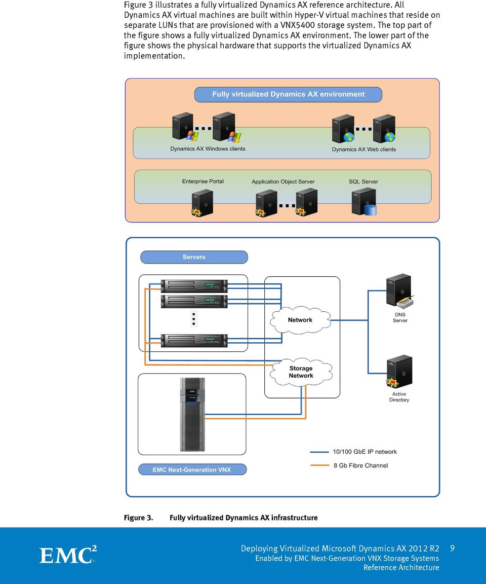 provisioned with a VNX5400 storage system. The top part of the figure shows a fully virtualized Dynamics AX environment.