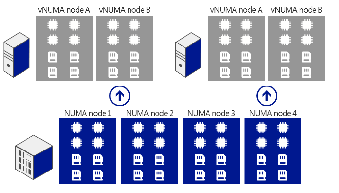 Figure 29: Guest NUMA topology by default matching host NUMA topology The best practices below provide more guidance around managing varying CPU demand, reducing 33, 34 overhead on the CPU, and