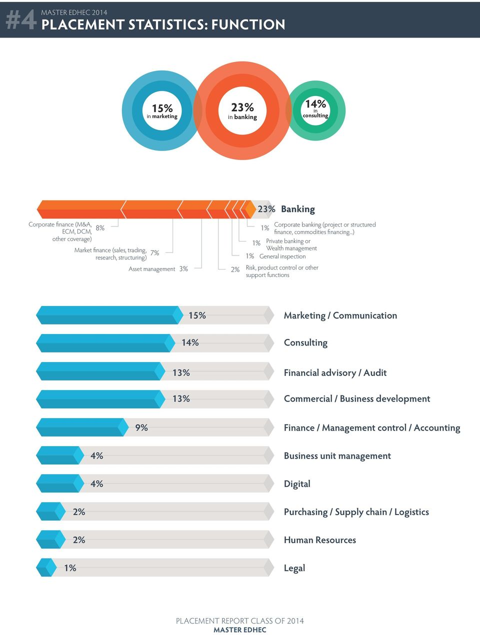 ..) 1% Private banking or Wealth management 1% General inspection Risk, product control or other support functions 15% Marketing / Communication 14% Consulting 13%