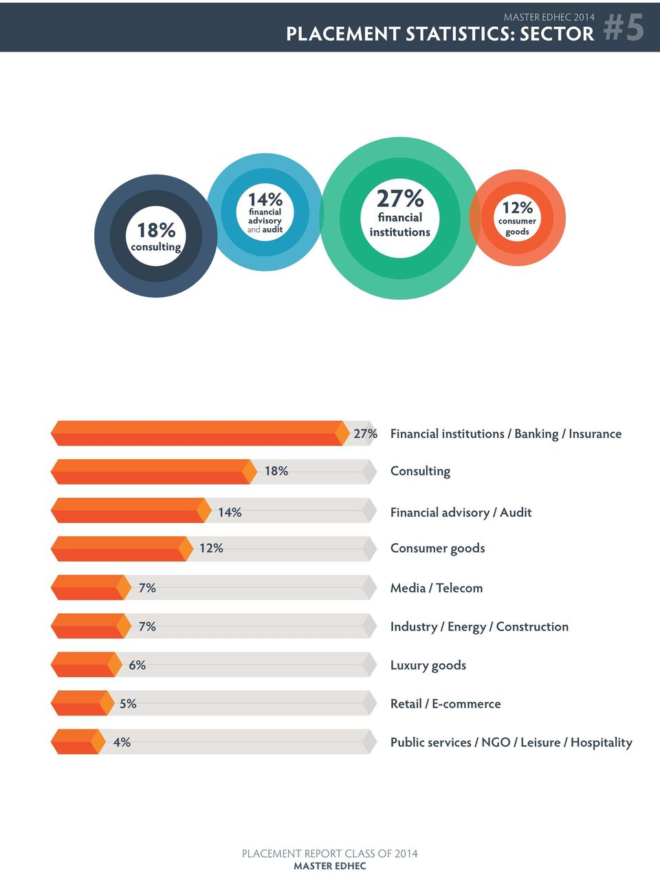 Consulting 12% 14% Financial advisory / Audit Consumer goods 7% 7% 6% 5% 4% Media / Telecom
