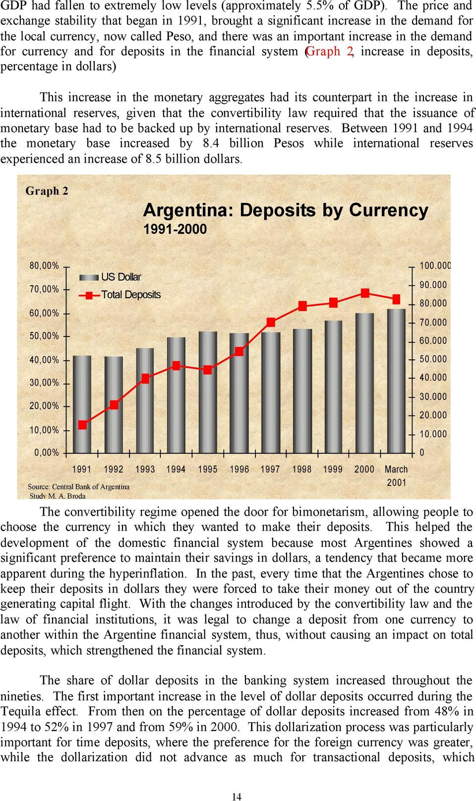 currency and for deposits in the financial system (Graph 2, increase in deposits, percentage in dollars) This increase in the monetary aggregates had its counterpart in the increase in international