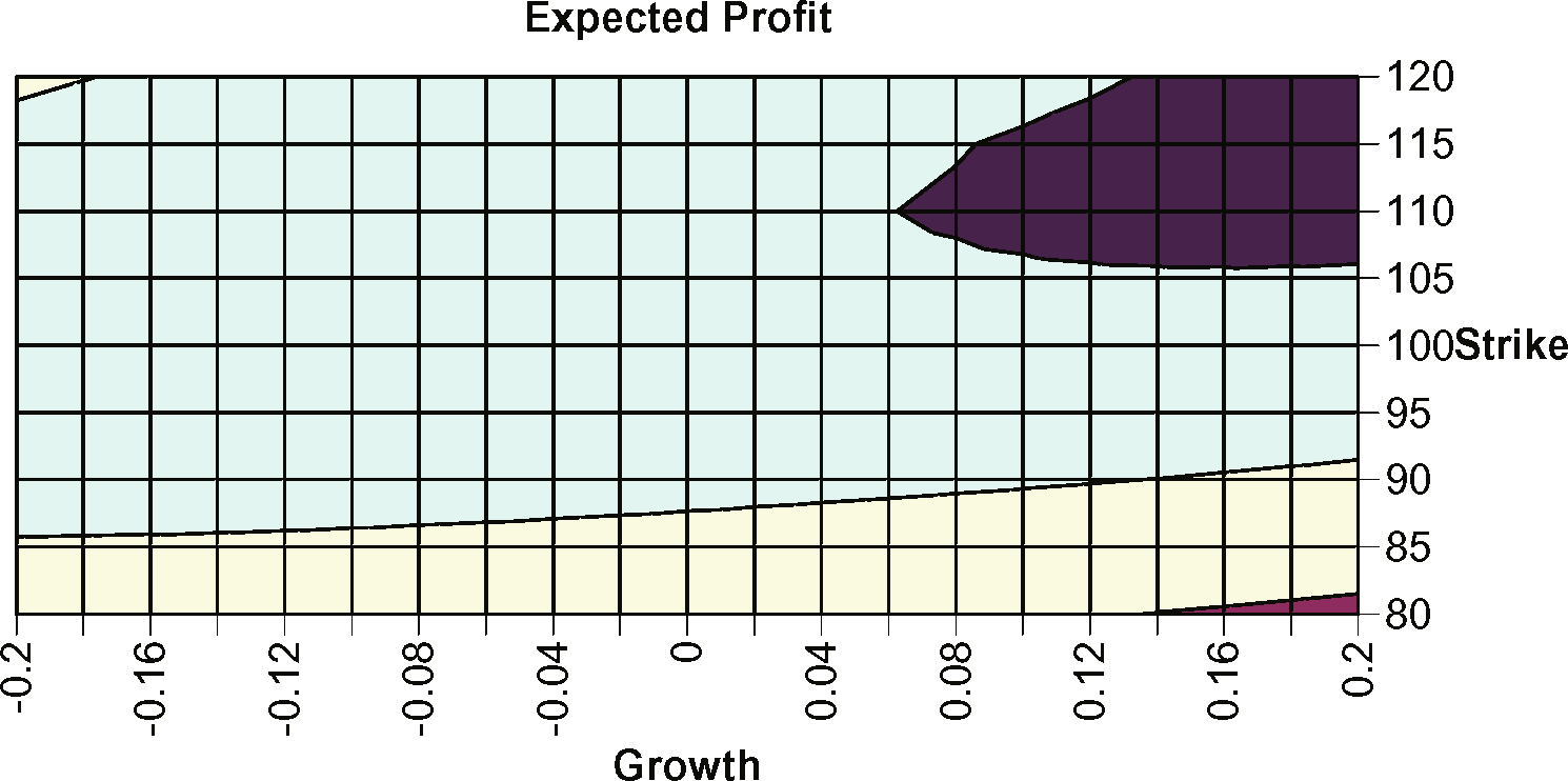 Derivation: See Appendix. Results are shown in the following figures. In Figure 4 is shown the expected profit versus the growth rate µ. Parameters are S =, σ =.3, r =.5, D =, E =, T =, σ =.