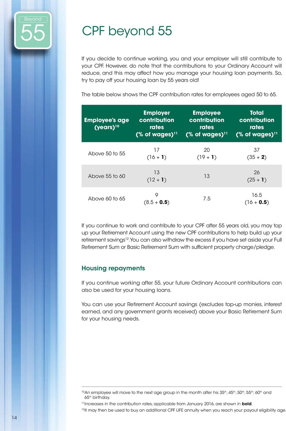 The table below shows the CPF contribution rates for employees aged 50 to 65.