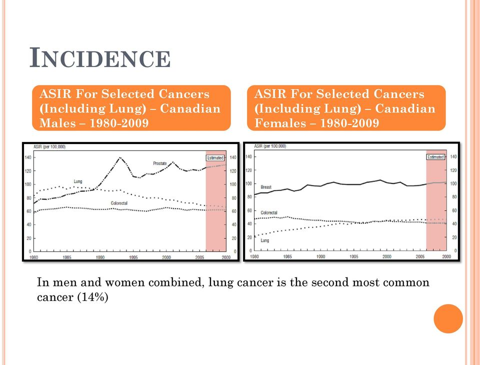 (Including Lung) Canadian Females 1980-2009 In men and