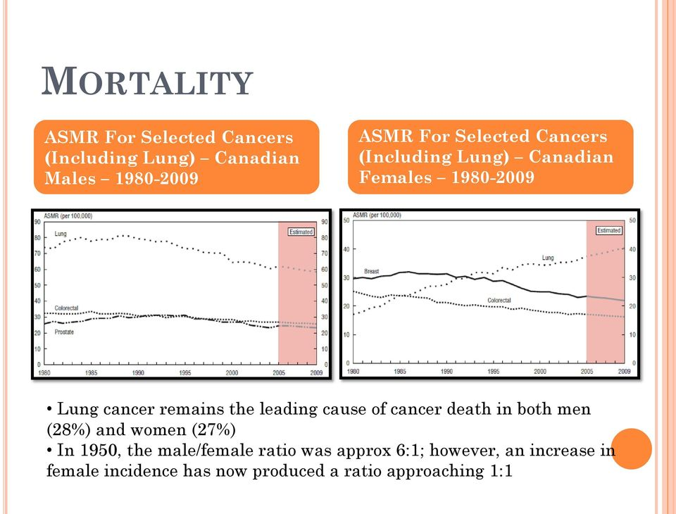 leading cause of cancer death in both men (28%) and women (27%) In 1950, the male/female