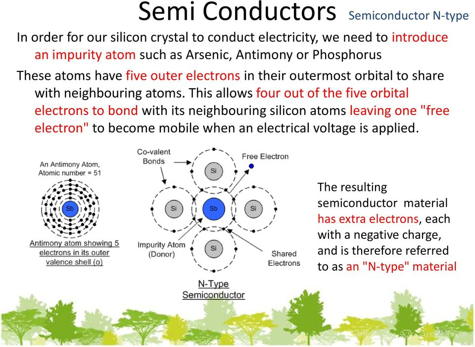 "This allows four out of the five orbital electrons to bond with its neighbouring silicon atoms leaving one ""free electron"" to become mobile when an"