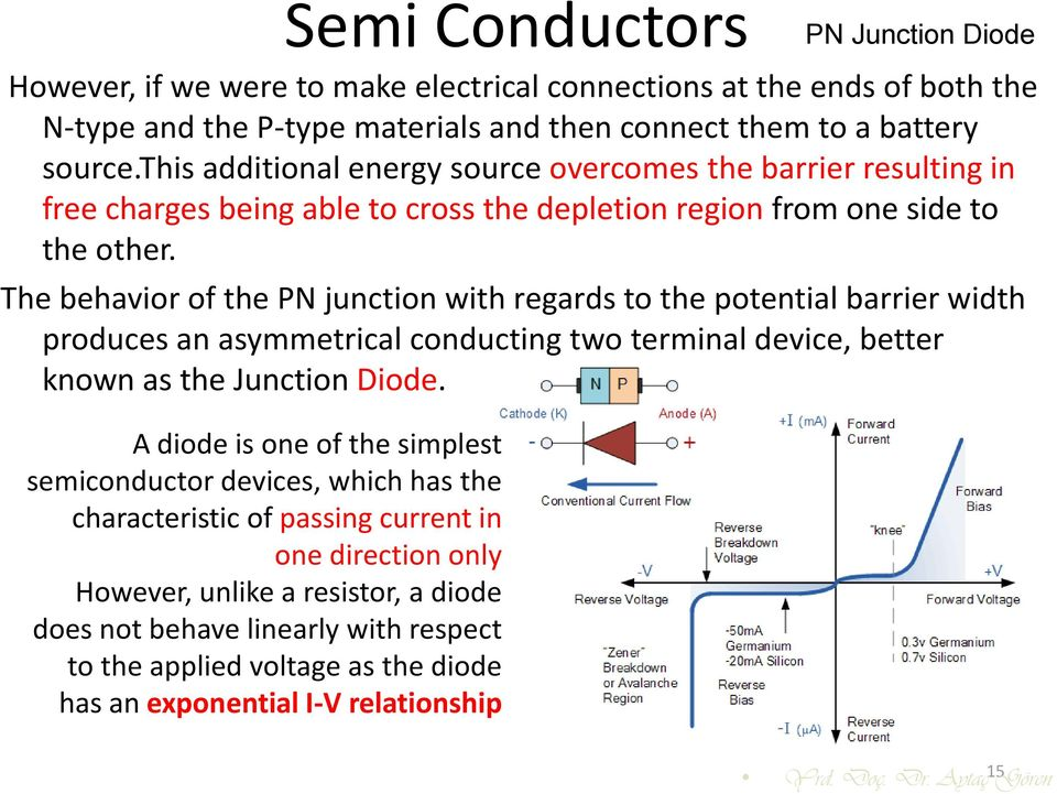 The behavior of the PN junction with regards to the potential barrier width produces an asymmetrical conducting two terminal device, better known as the Junction Diode.