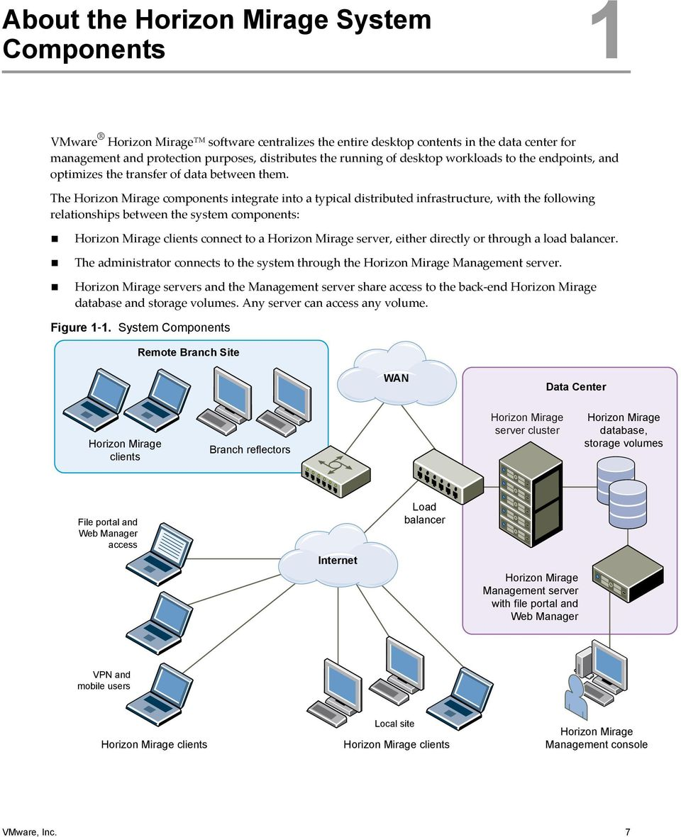 The Horizon Mirage components integrate into a typical distributed infrastructure, with the following relationships between the system components: Horizon Mirage clients connect to a Horizon Mirage