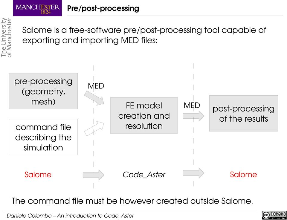 describing the simulation Salome MED FE model creation and resolution Code_Aster MED