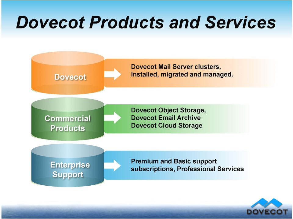 Commercial Products Dovecot Object Storage, Dovecot Email Archive