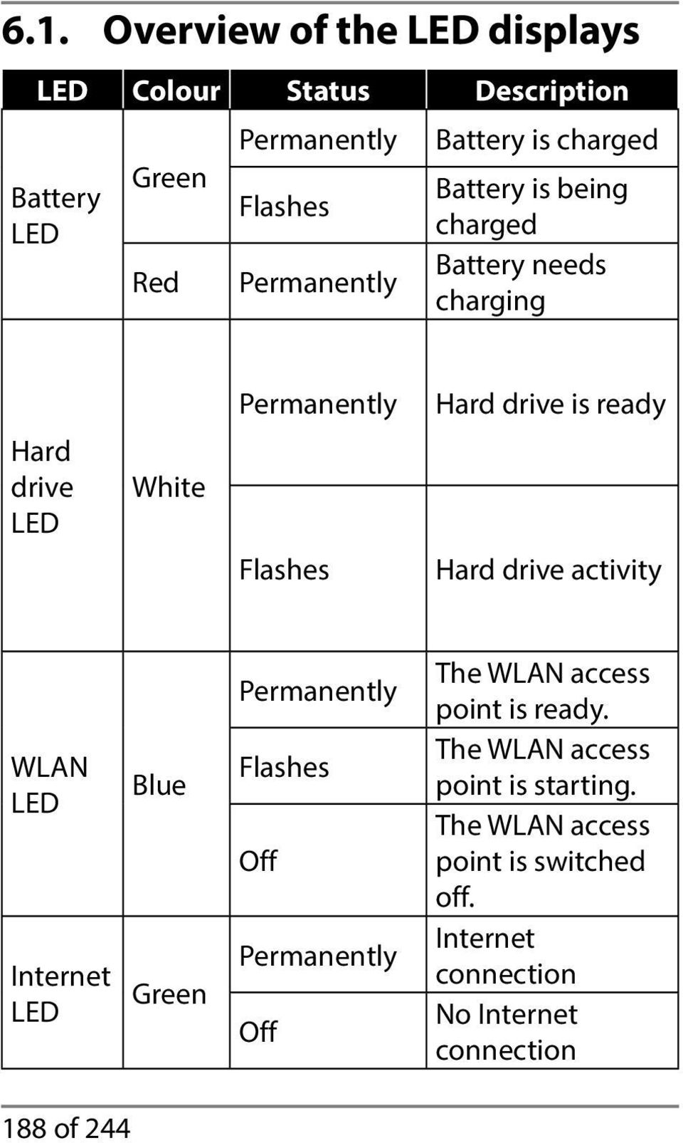 ready Hard drive activity WLAN LED Internet LED Blue Green Permanently Flashes Off Permanently Off The WLAN access point is
