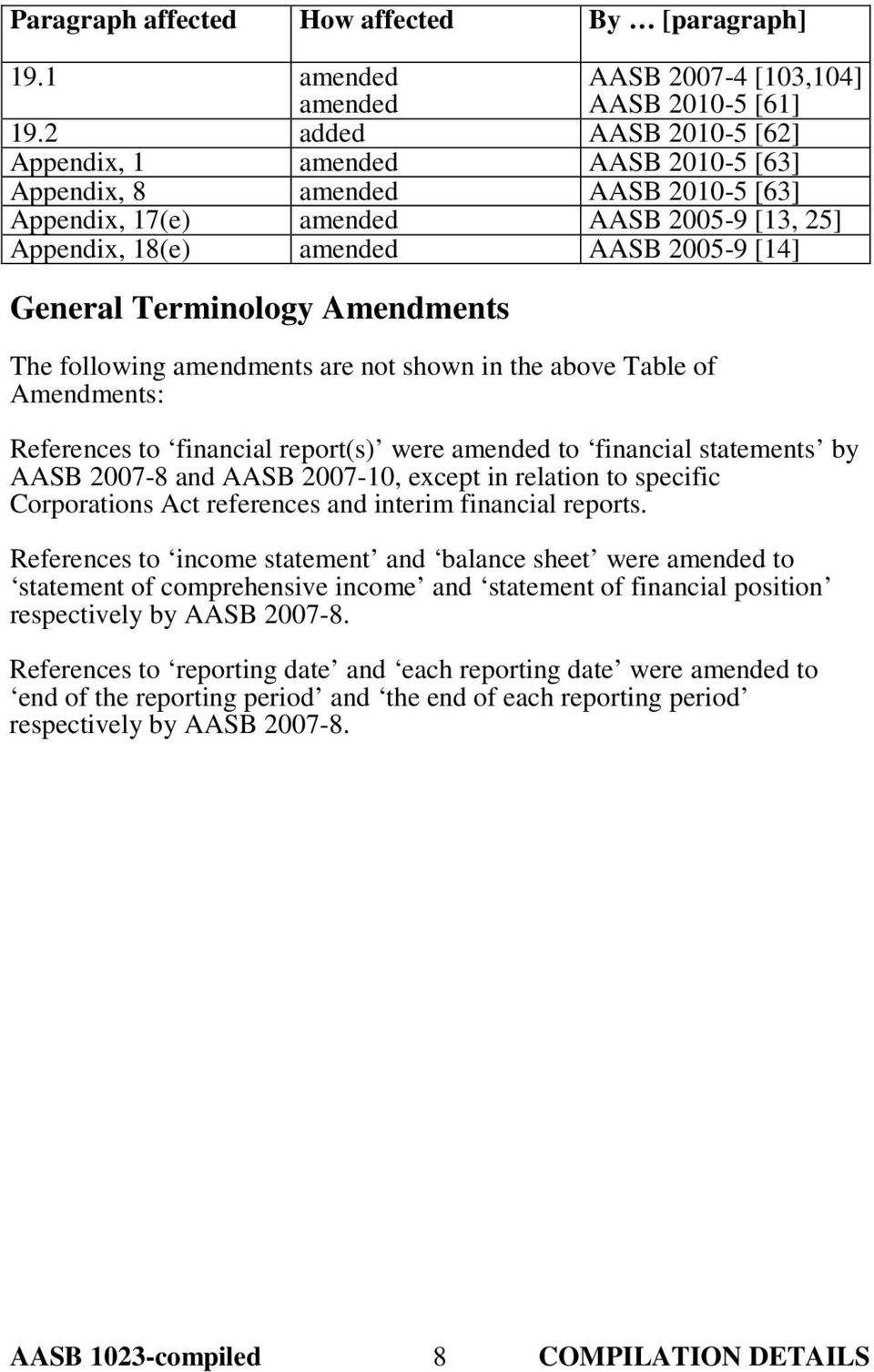 Terminology Amendments The following amendments are not shown in the above Table of Amendments: References to financial report(s) were amended to financial statements by AASB 2007-8 and AASB 2007-10,