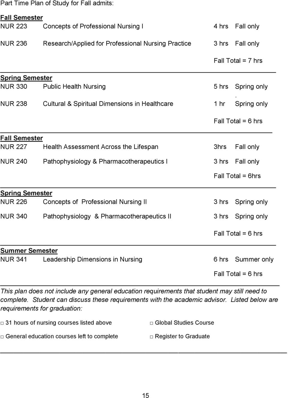 NUR 238 Cultural & Spiritual Dimensions in Healthcare 1 hr Spring only Fall Total = 6 hrs Fall Semester NUR 227 Health Assessment Across the Lifespan 3hrs Fall only NUR 240 Pathophysiology &