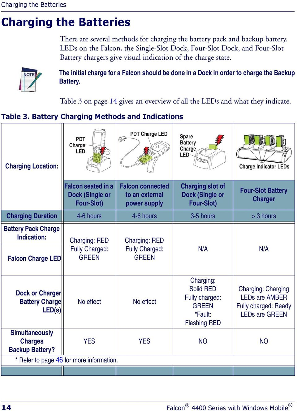 The initial charge for a Falcon should be done in a Dock in order to charge the Backup Battery. Table 3