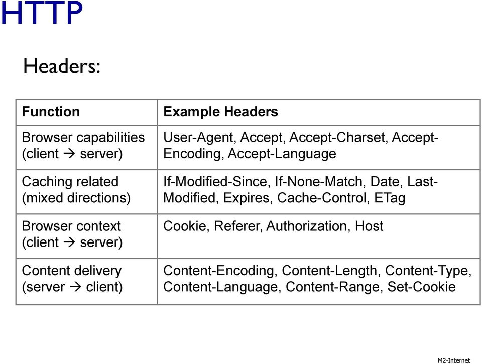 Encoding, Accept-Language If-Modified-Since, If-None-Match, Date, Last- Modified, Expires, Cache-Control, ETag Cookie,