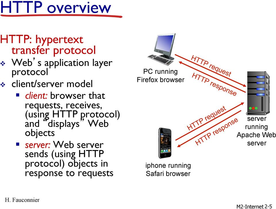 displays Web objects server: Web server sends (using HTTP protocol) objects in response to