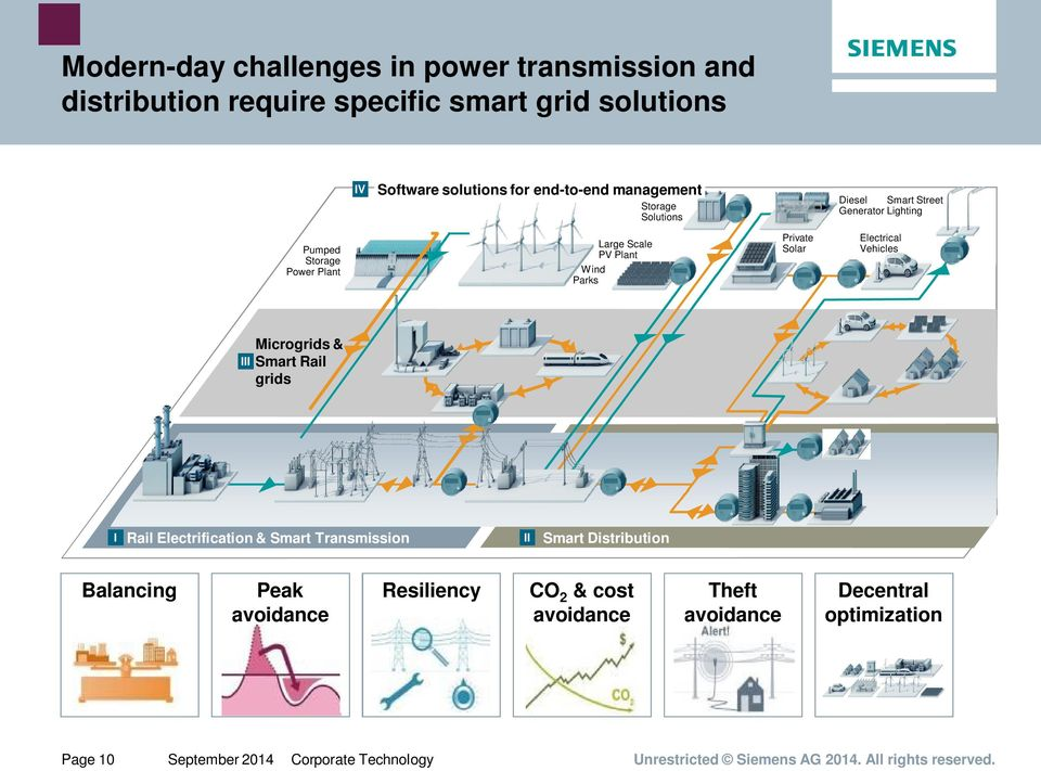 Vehicles Microgrids & III Smart Rail grids I Rail Electrification & Smart Transmission II Smart Distribution Balancing Peak avoidance Resiliency