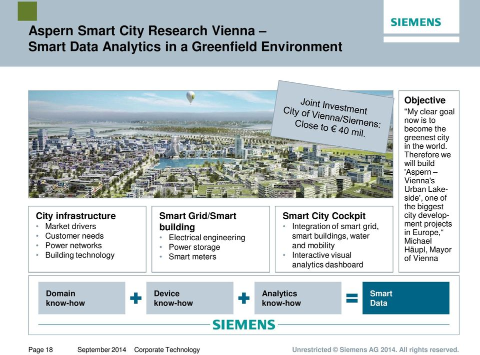 analytics dashboard Objective ''My clear goal now is to become the greenest city in the world.