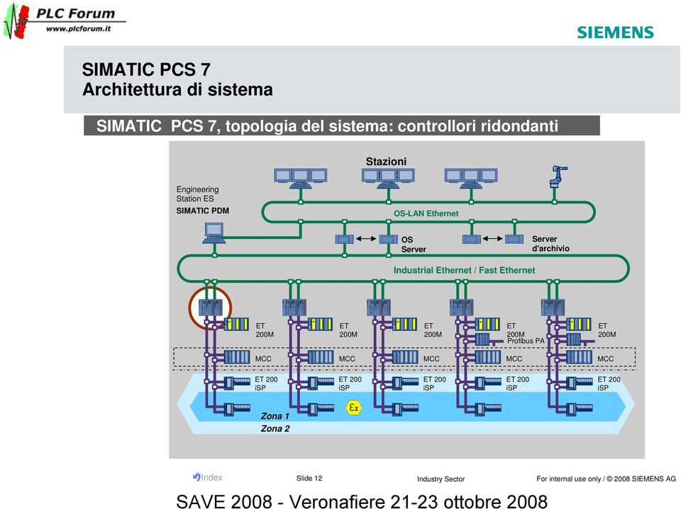 Server d'archivio Industrial Ethernet / Fast Ethernet ET 200M ET 200M ET 200M ET 200M Profibus