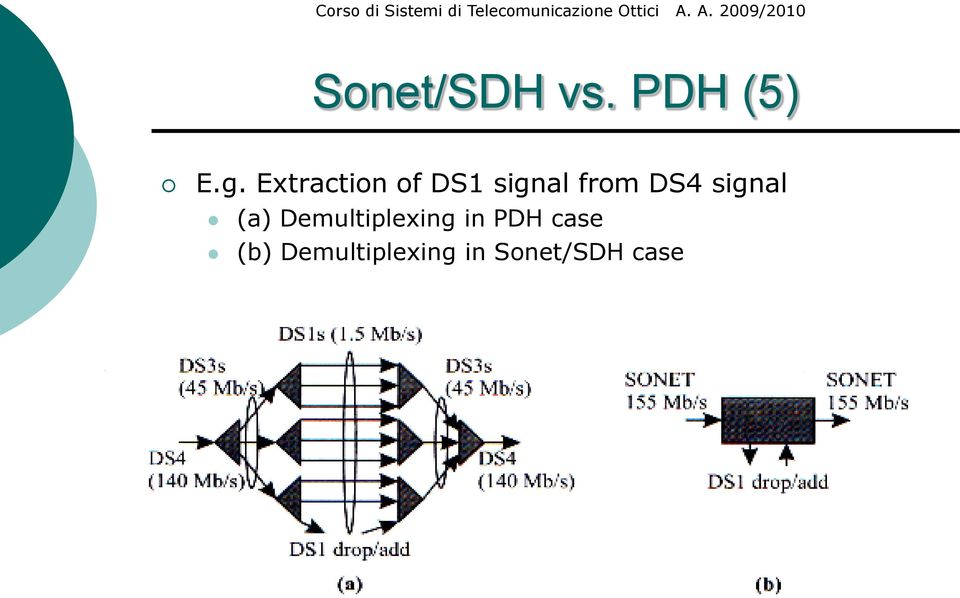 signal (a) Demultiplexing in PDH