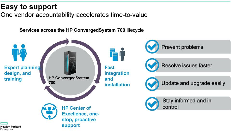 ConvergedSystem 700 Fast integration and installation Resolve issues faster Update and