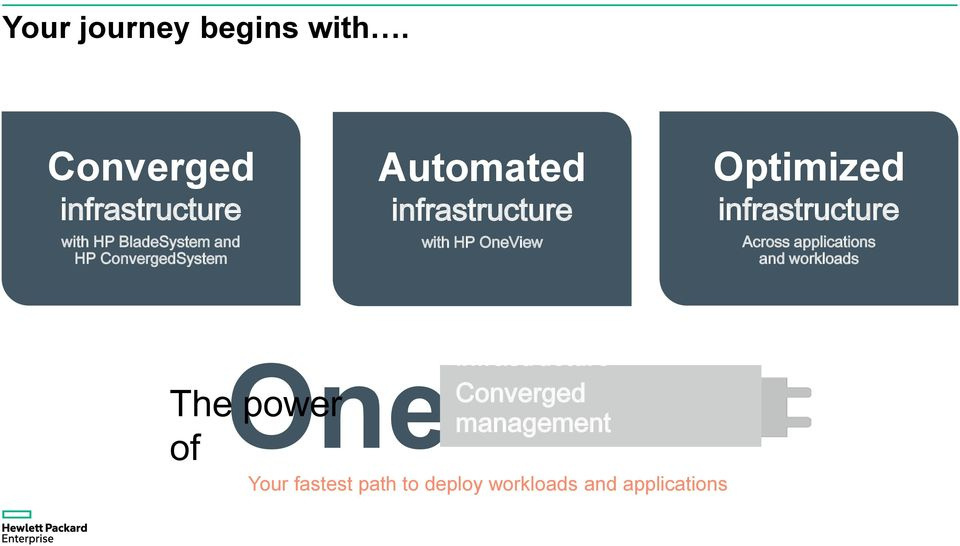 infrastructure with HP OneView Optimized infrastructure Across applications
