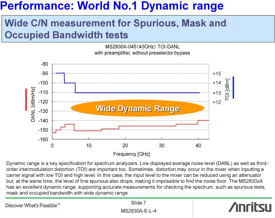 Wide Dynamic Range 0 10 20 30 40 Frequency [GHz] Dynamic range is a key specification for spectrum analyzers.