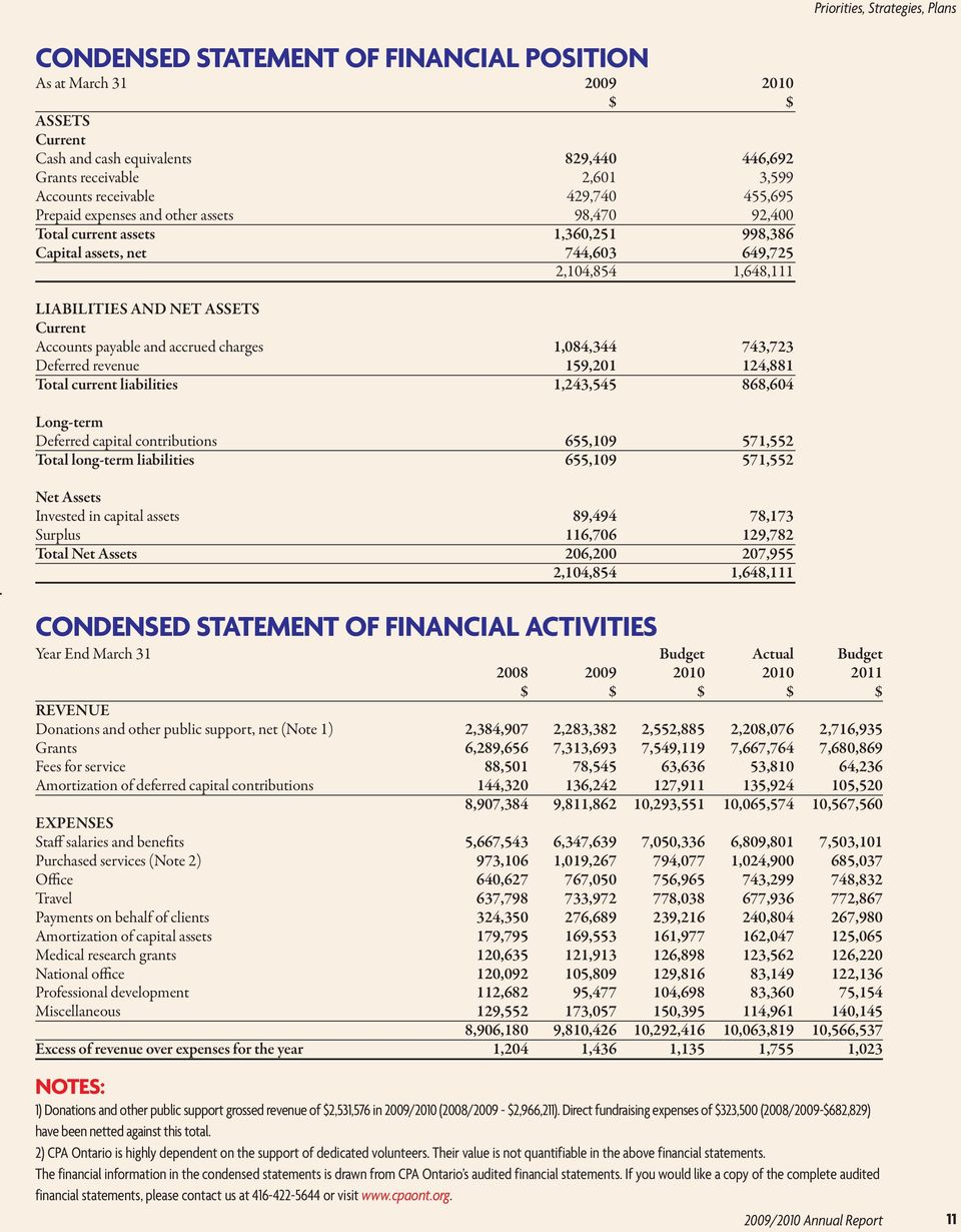 Current Accounts payable and accrued charges 1,084,344 743,723 Deferred revenue 159,201 124,881 Total current liabilities 1,243,545 868,604 Long-term Deferred capital contributions 655,109 571,552