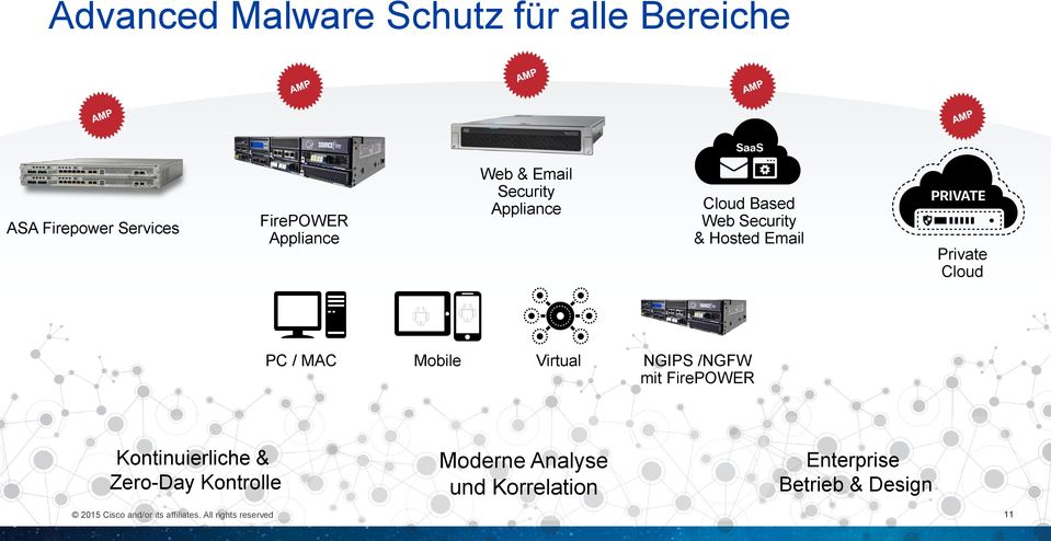 Email Private Cloud PC / MAC Mobile Virtual NGIPS /NGFW mit FirePOWER