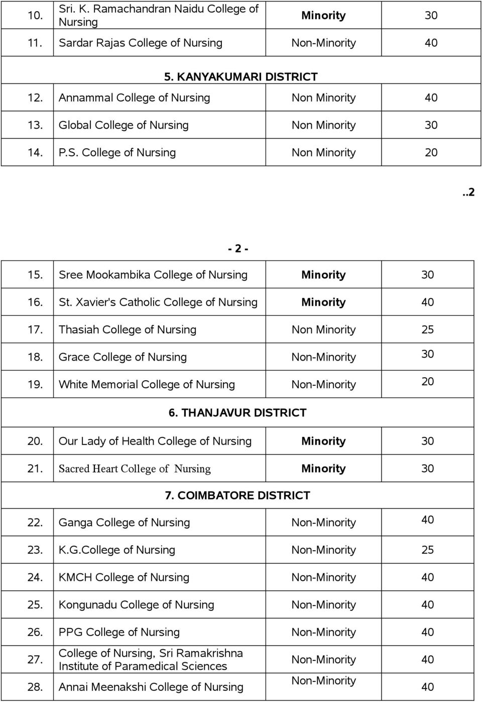Xavier's Catholic College of Nursing Minority 17. Thasiah College of Nursing Non Minority 25 18. Grace College of Nursing 30 19. White Memorial College of Nursing 20 6. THANJAVUR DISTRICT 20.