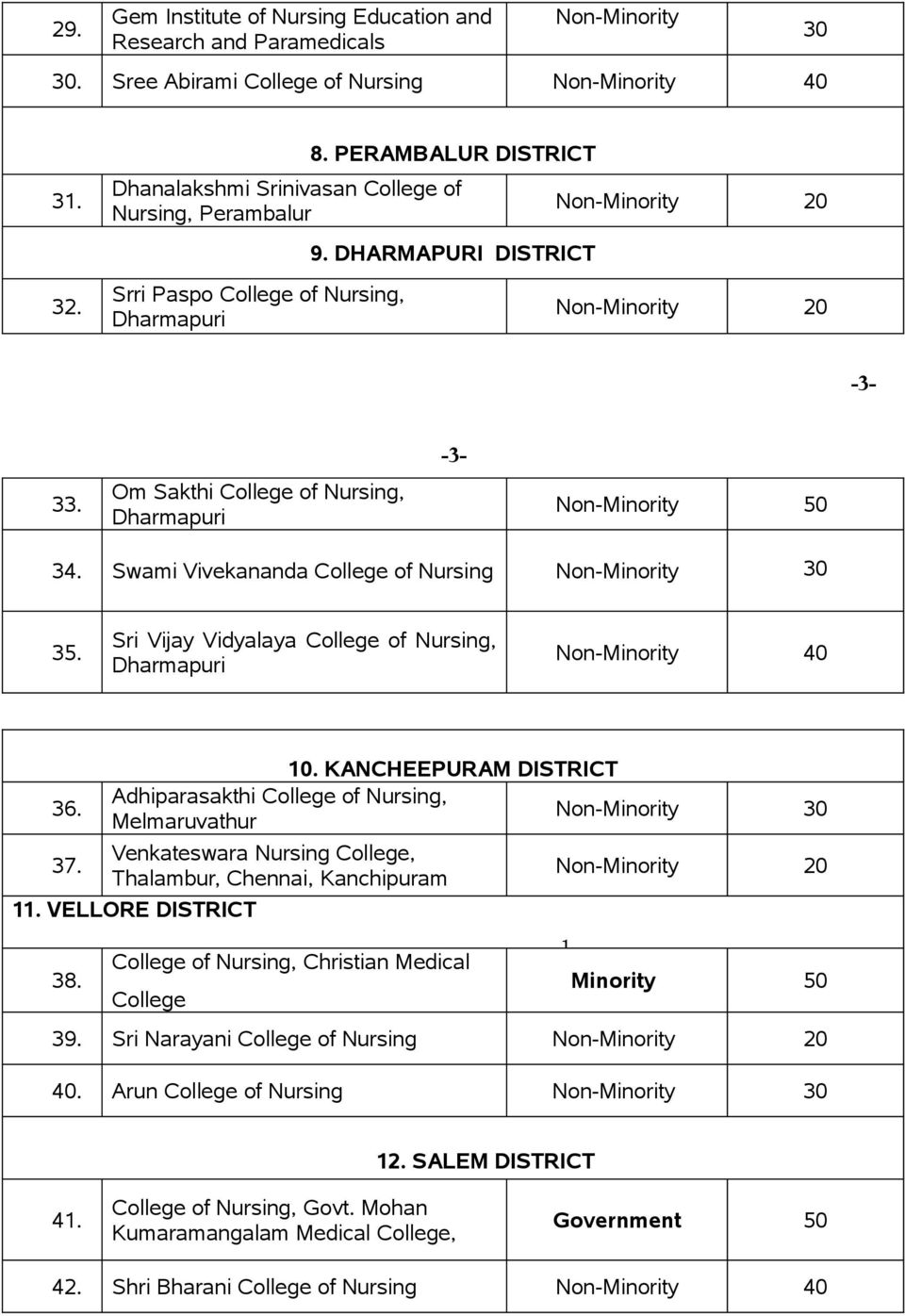 Om Sakthi College of Nursing, Dharmapuri -3- -3-34. Swami Vivekananda College of Nursing 30 35. Sri Vijay Vidyalaya College of Nursing, Dharmapuri 36. 37. 10.