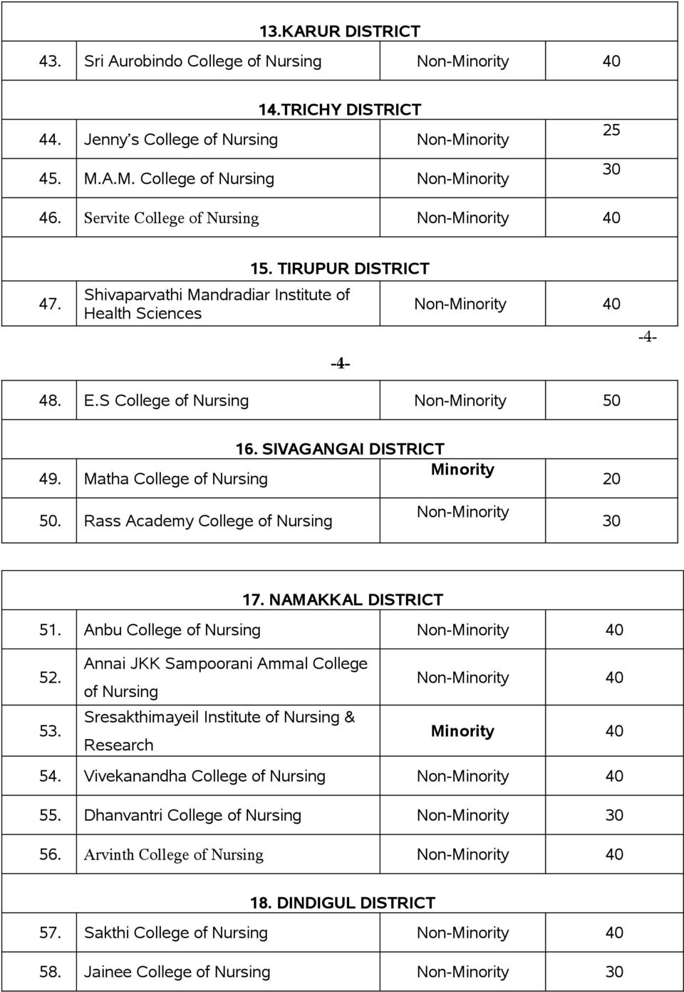 Rass Academy College of Nursing 30 17. NAMAKKAL DISTRICT 51. Anbu College of Nursing 52. Annai JKK Sampoorani Ammal College of Nursing 53.